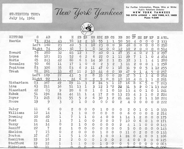 1964 NYY statistics sheet 07/14